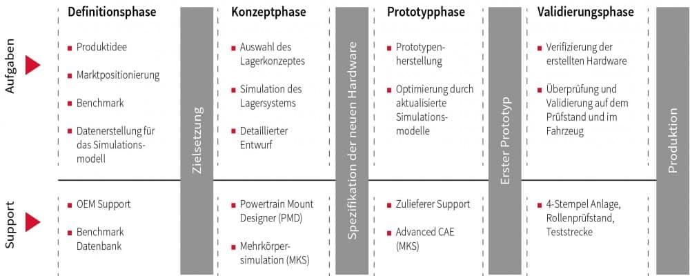 Diagramm Motorlager - FEV Corporate Magazine