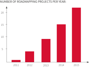 Roadmapping