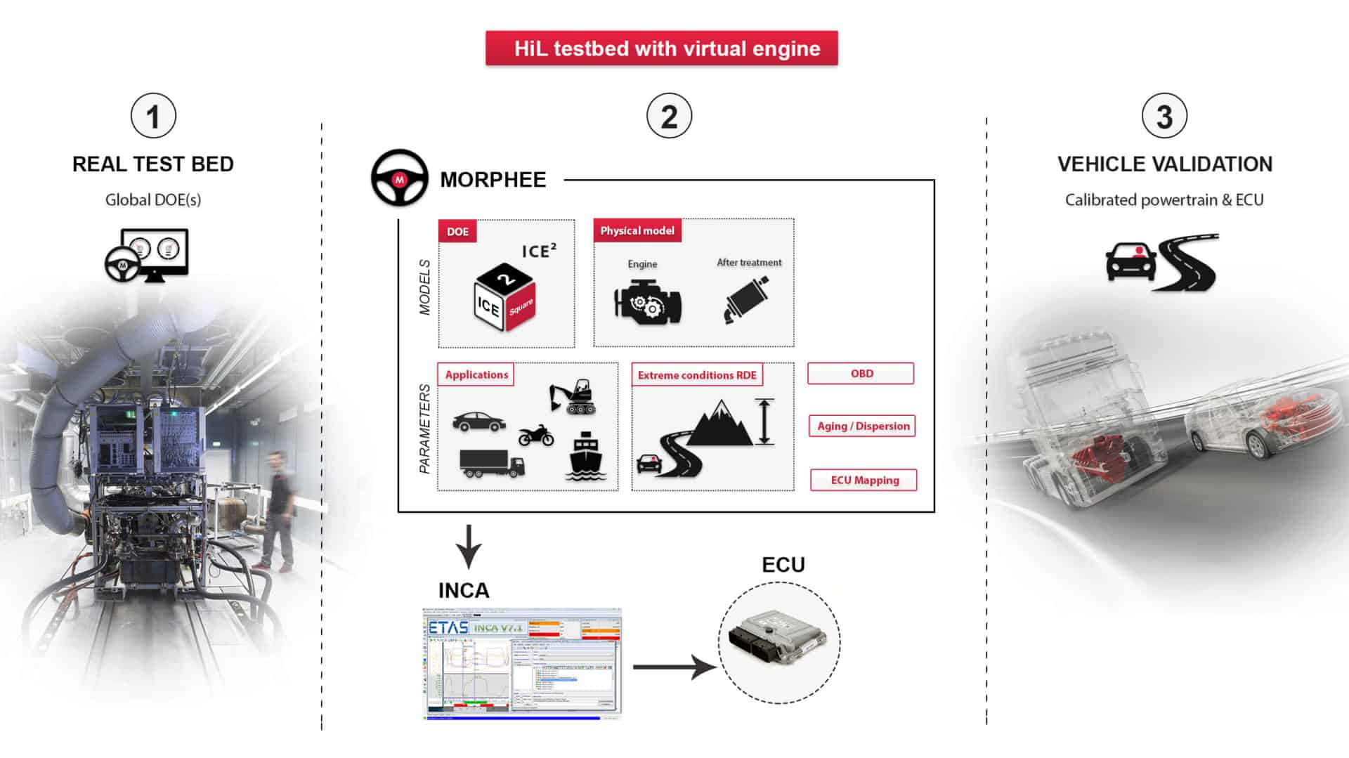 *ICE²: developed by IFPEN, sold by FEV Software and Testing Solutions