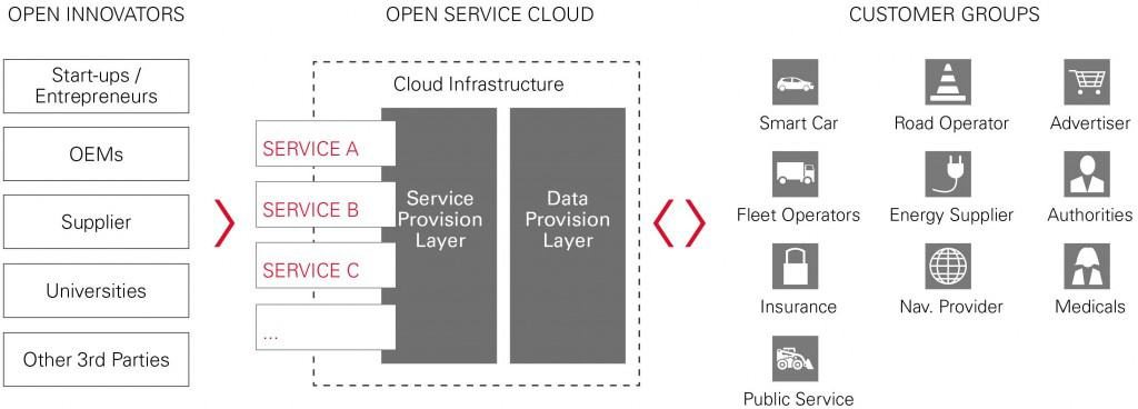 Graphic - Open Service Systems