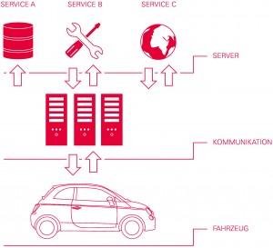 Grafik - offene Service-Plattform