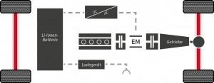 Grafik - Hybrid-Nutzfahrzeug