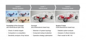 Cars - hybrid and electric cars