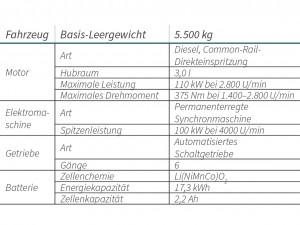 Tabelle - Batteriefahrzeuge