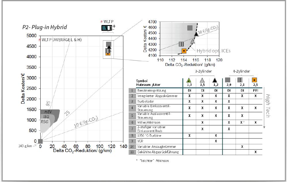 Grafik und Tabelle - Otto-Hybridmotor