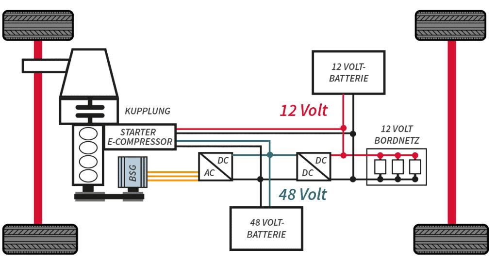 Grafik - Diesel-Hybridmotor