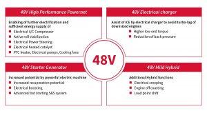 Graphics - 48V mild hybrid under real driving operation