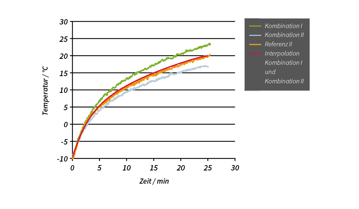 FEV evaluiert ein Fahrgastraum-Heizsystem, das konvektives Heizen ...