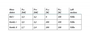 Tabelle - Heizsysteme für Elektrofahrzeuge