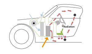 Graphic - heating systems for electric vehicles