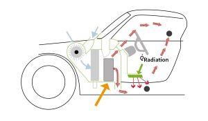 Grafik - Heizsysteme für Elektrofahrzeuge