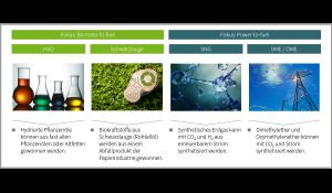 Biokraftstoffe - Zukünftige Antriebskonzepte für CO2-Nullemission