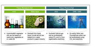 future drive concepts for zero CO2 emissions
