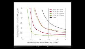 Grafik - Zukünftige Antriebskonzepte für CO2-Nullemission