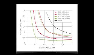 Graphic - future drive concepts for zero CO2 emissions