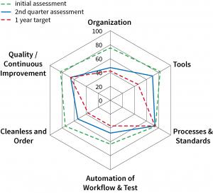 Diagramm - Prüfbetriebe und Testing