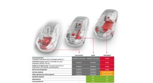 Vegleich - Kostenentwicklung von Elektrofahrzeugen