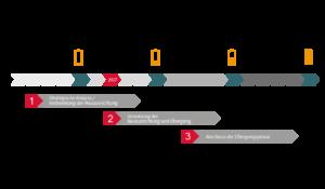 Grafik - Kostenentwicklung von Elektrofahrzeugen