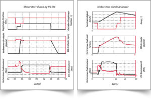 Grafik - Benchmarking von Hybridfahrzeugen