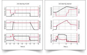 Graphic - Hybrid vehicle benchmarking