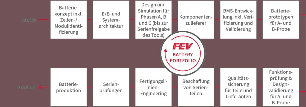 Batterieentwicklung_Bild3_DE